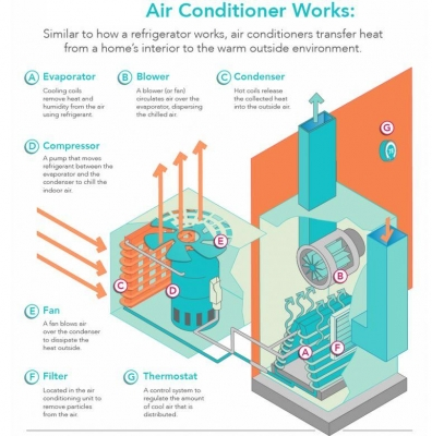 air conditioner working