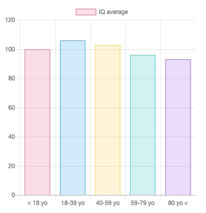 Average IQ Score