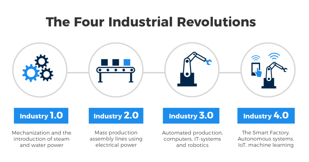 Four Industrial Revolutions