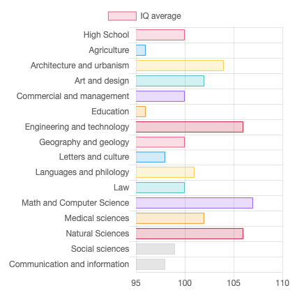 IQ Average by Study Field