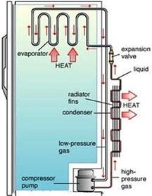 refrigerator working principle